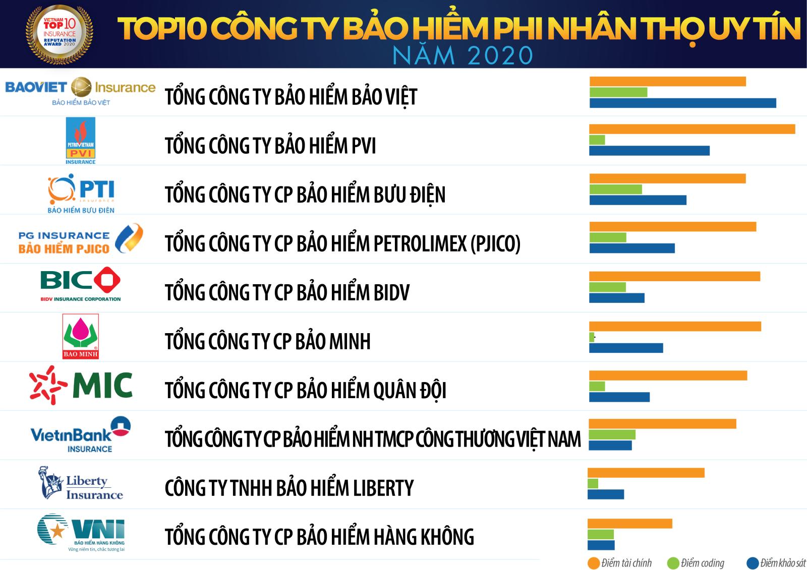 VNI trong TOP 10 công ty bảo hiểm uy tín năm 2020